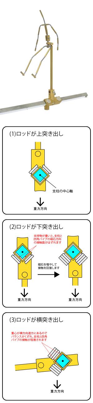 磁石リグによる横移動